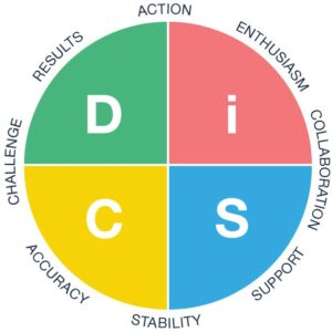 Workplace everything DiSC breakdown graphic